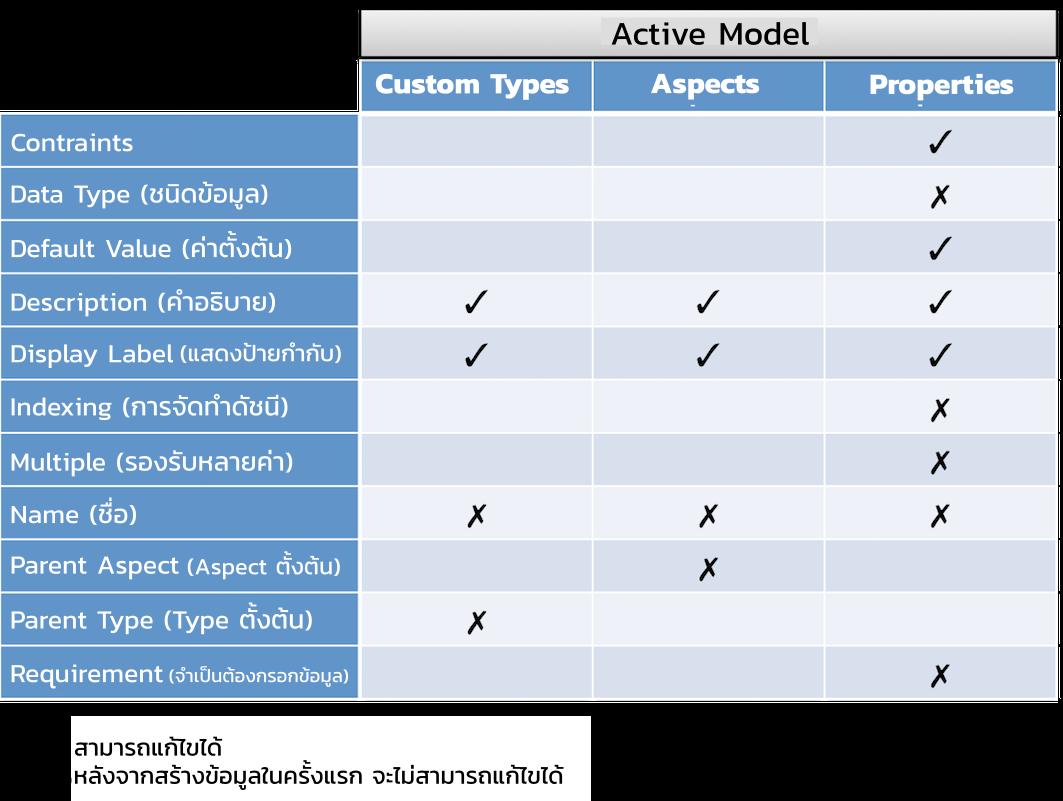 alfresco_wiki_skytizens_alfresco_thailand_configuring-models1
