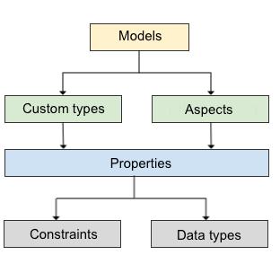 alfresco_wiki_skytizens_alfresco_thailand_modelmanager-structure1